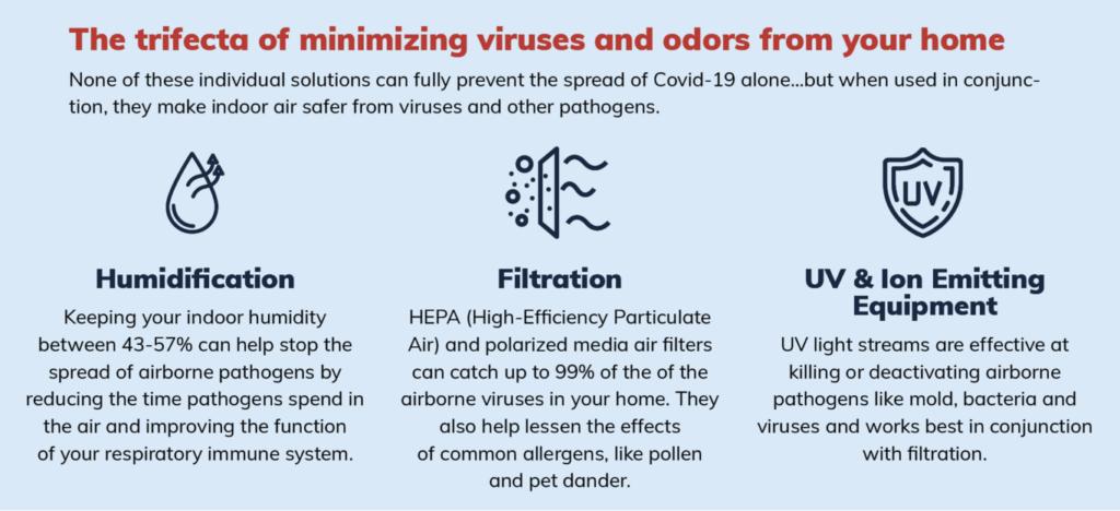 Trifecta of Minimizing Viruses & Odors